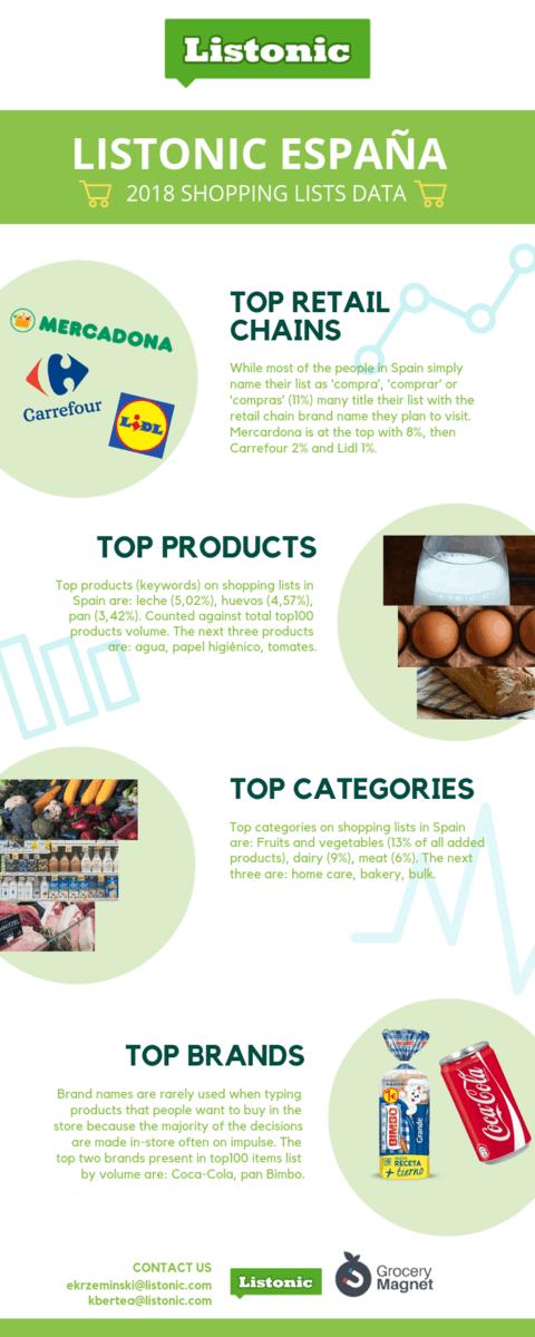 Top Brands in Spain - infographic