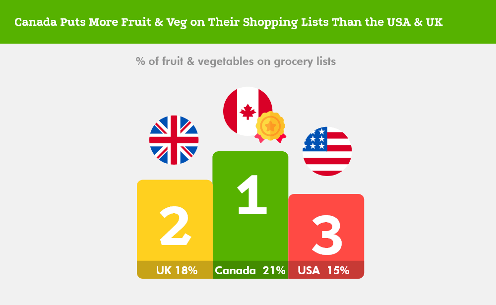Canada Has the Healthiest Shopping Lists - fruit and veg