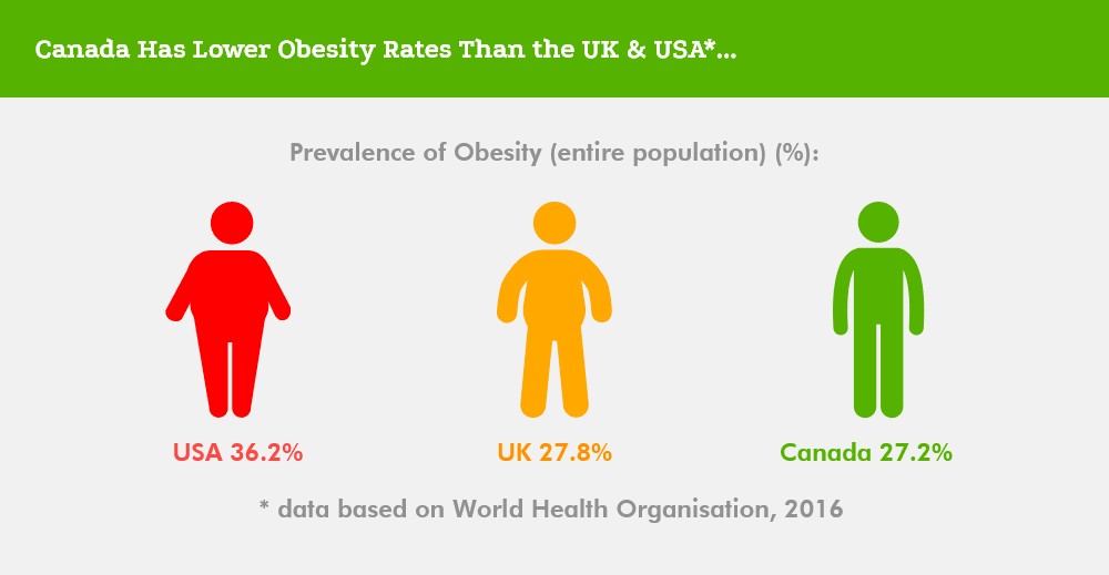 Canada Has the Healthiest Shopping Lists - obesity
