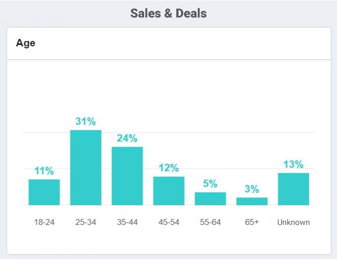 Senior and tech savvy - Sales & Deals Demographics
