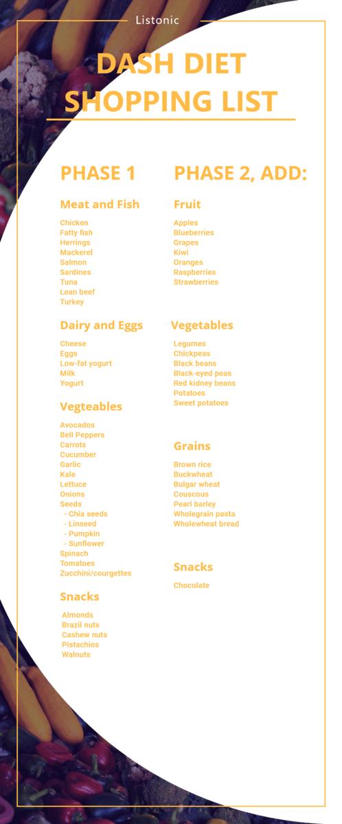 DASH Diet Shopping List - template