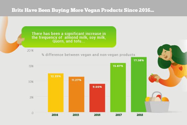 buying more vegan